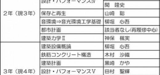 20140527_在校生顕彰リスト(25年度分.xls
